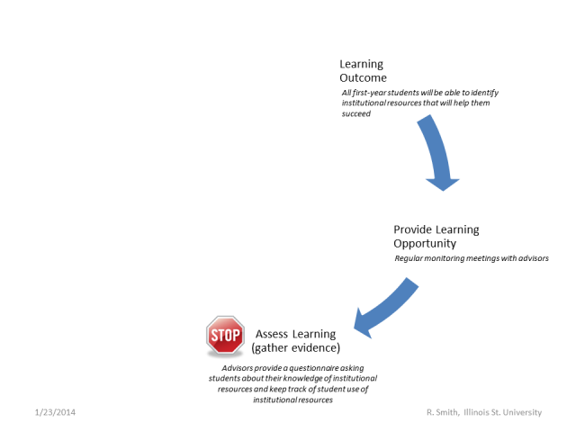 meaningful-assessment-figure2