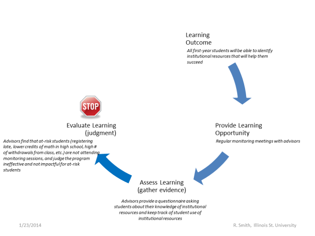 meaningful-assessment-figure3
