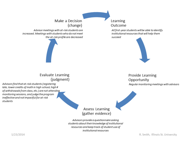 meaningful-assessment-figure4