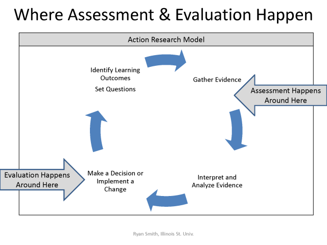 assess-eval-figure2