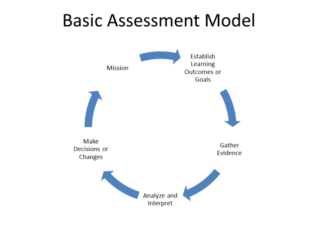 assessment-model-basic-1